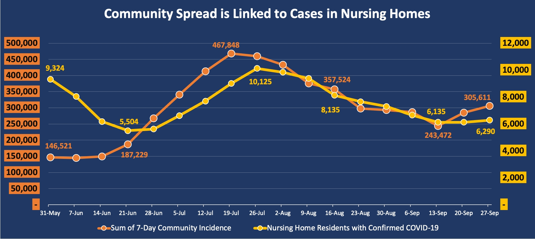 Community spread is linked to cases in nursing homes.