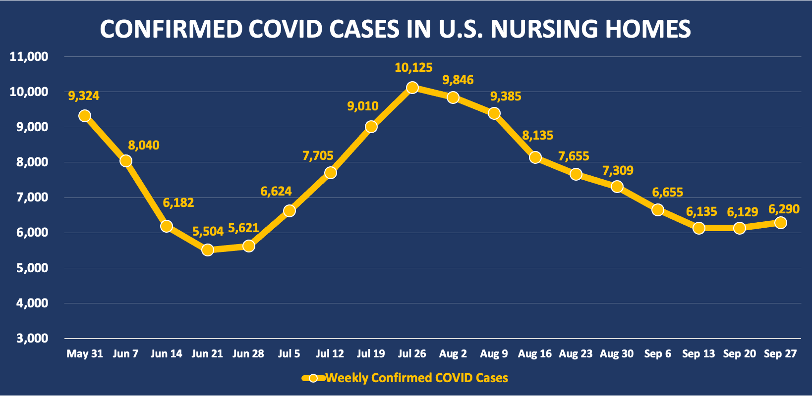 Confirmed COVID cases in U.S. nursing homes.