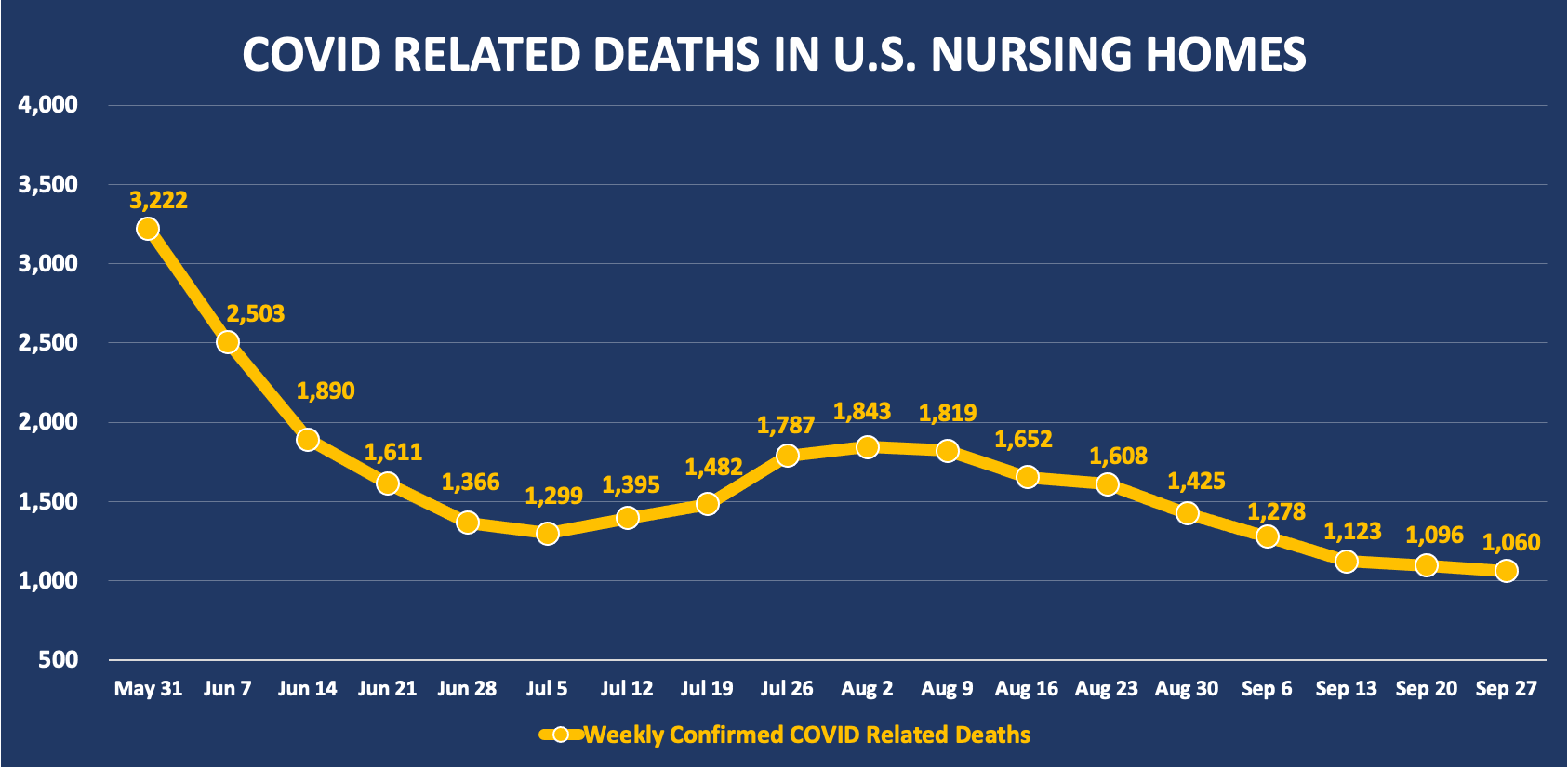COVID related deaths in U.S. nursing homes.