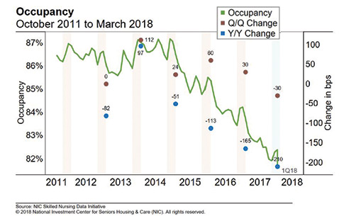Occupancy Oct. 2011-March 2018